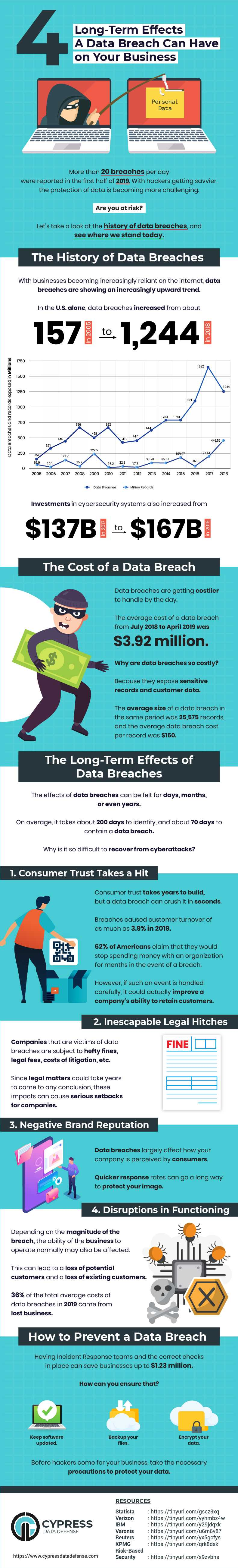 Long Term Effects a Data Breach Can Have on Your Business-Infographic